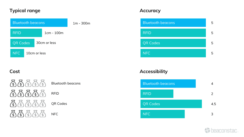 Asset Tracking Bluetooth vs other technology comparison