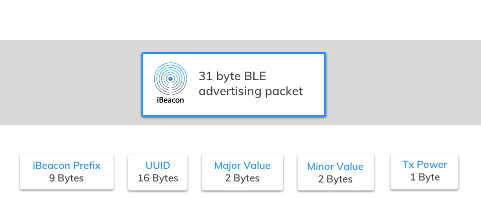 iBeacon data packet format