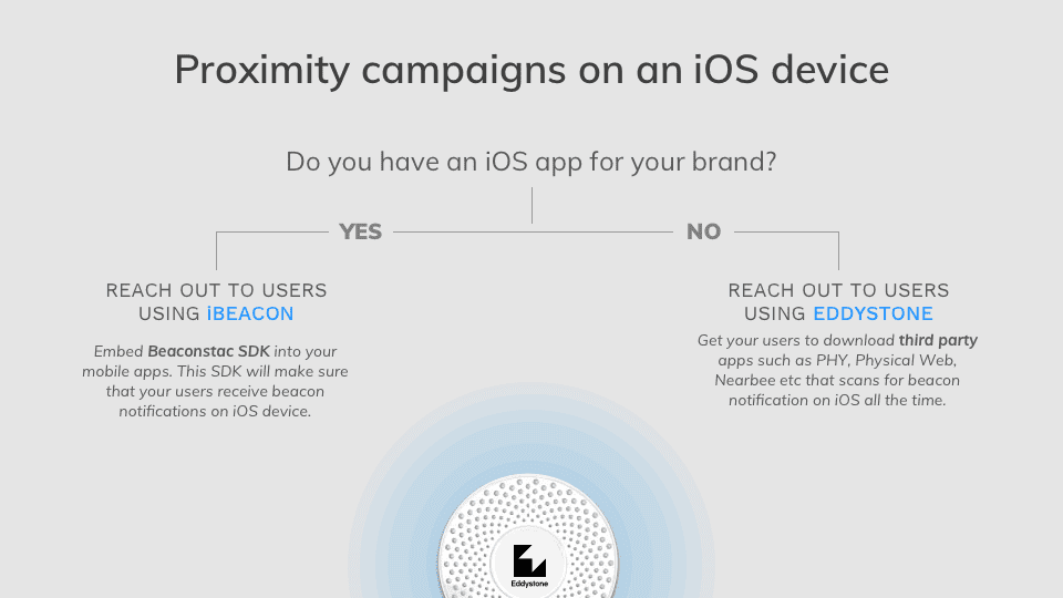 Proximity campaigns on iOS devices
