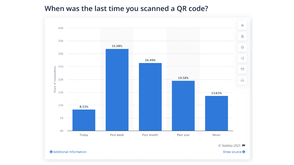 QR Codes' accelerated adoption in western countries took off during COVID-19